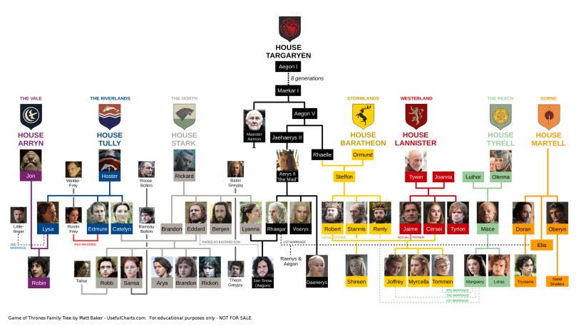 game-of-thrones-family-tree-season-7_3350358d-a69c-432c-a2d7-60c364913281